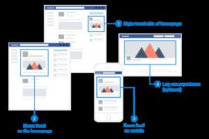 facebook ads master